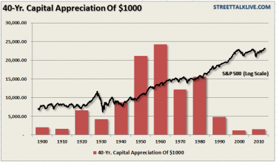 40-year-capital-appreciation (1)