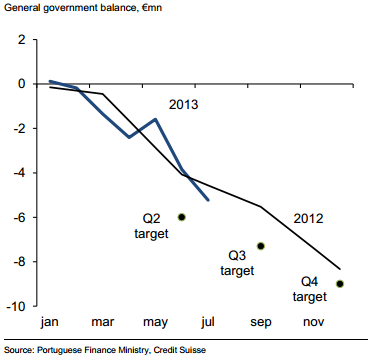 POrtugal fiscal situation