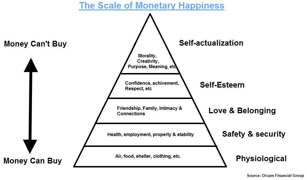 According to maslow's hierarchy of needs