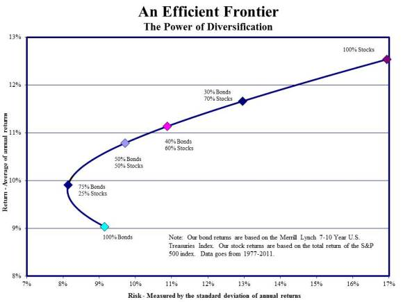 construct the efficient frontier The traditional mean–variance framework for portfolio selection should, however,  be revised  approach is required to construct the mean–var efficient frontier.